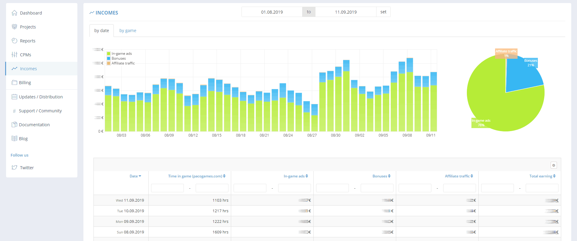 GameArter - game revenue by date